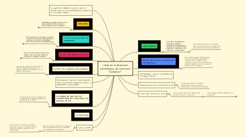 Mind Map: ¿Qué es la dirección estratégica de recursos humanos?