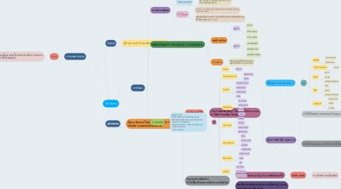 Mind Map: CA Ovary