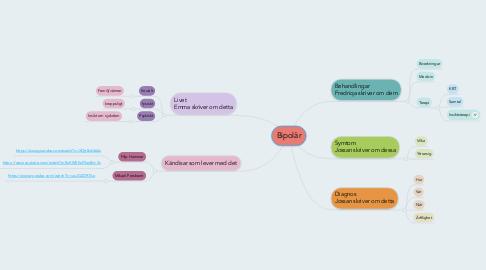 Mind Map: Bipolär
