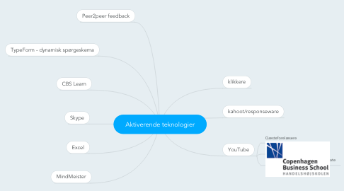 Mind Map: Aktiverende teknologier