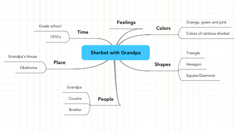 Mind Map: Sherbet with Grandpa