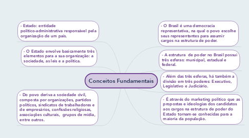 Mind Map: Conceitos Fundamentais