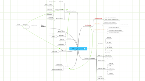 Mind Map: AZ beauty (easy beauty)