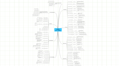 Mind Map: 4th Grade Mathematics   Foresman/Wesly, 2008          Unit- Graphs