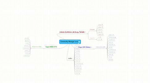 Mind Map: Community Manager (ovo)