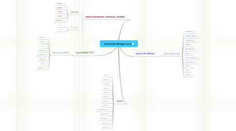 Mind Map: Community Manager (ovo)