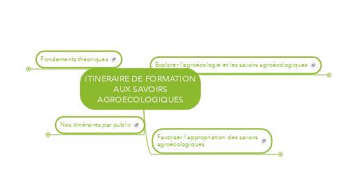 Mind Map: ITINERAIRE DE FORMATION AUX SAVOIRS AGROECOLOGIQUES