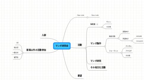 Mind Map: マンガ研究会
