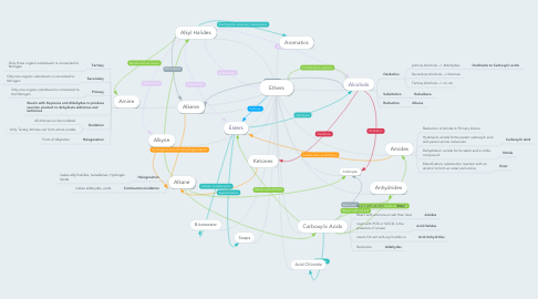 Mind Map: Ethers