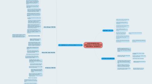 Mind Map: ANTECEDENTES DEL DESARROLLO ECONÓMICO E INDUSTRIAL DE MÉXICO