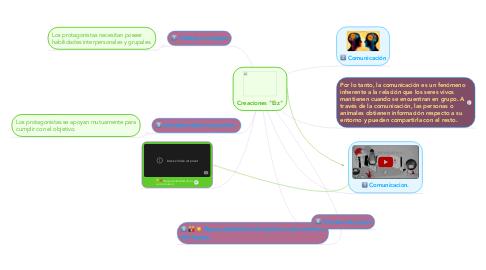 Mind Map: Elementos esenciales del trabajo en equipo.