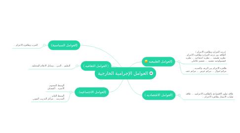 Mind Map: العوامل الإجرامية الخارجية