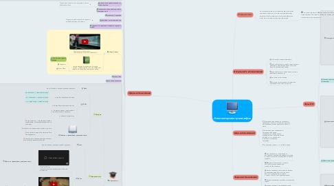 Mind Map: Компьютерные тренажёры