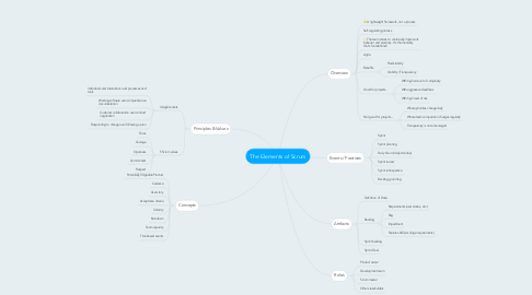 Mind Map: The Elements of Scrum