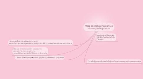 Mind Map: Mapa conceitual:Anatomia e Histologia das plantas.