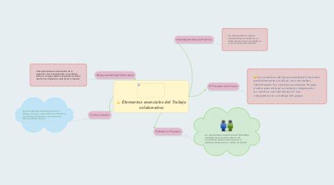 Mind Map: Elementos esenciales del Trabajo colaborativo