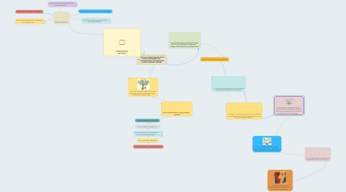 Mind Map: APRENDIZAJE INVISIBLE