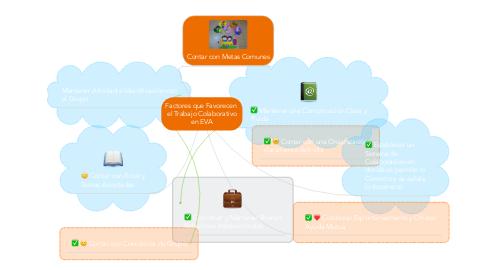 Mind Map: Factores que Favorecen el Trabajo Colaborativo en EVA