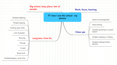 Mind Map: TT: how I see the school - my photos