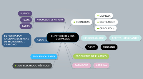 Mind Map: EL PETROLEO Y SUS DERIVADOS