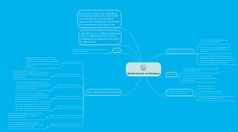 Mind Map: Modelo basado en Prototipos