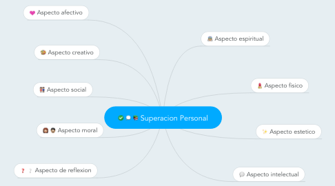 Mind Map: Superacion Personal