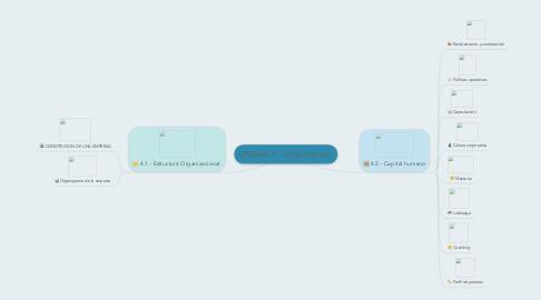 Mind Map: UNIDAD 4.- Organización.