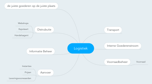 Mind Map: Logistiek