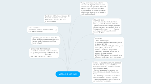 Mind Map: VERGA E IL VERISMO