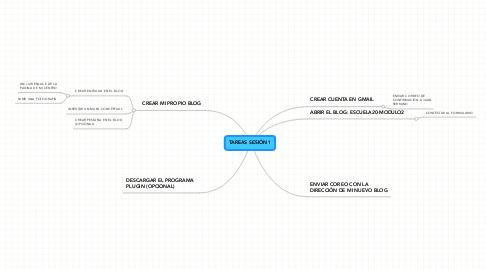 Mind Map: TAREAS SESIÓN 1