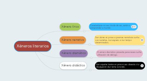 Mind Map: Xéneros literarios