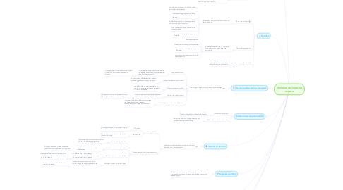 Mind Map: Modelos de lineas de espera