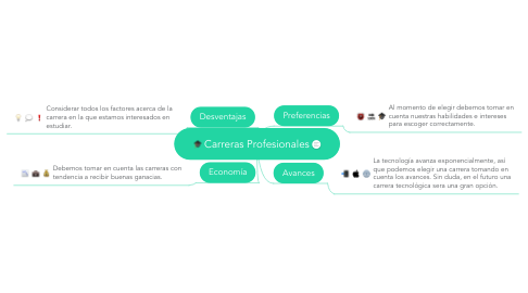 Mind Map: Carreras Profesionales