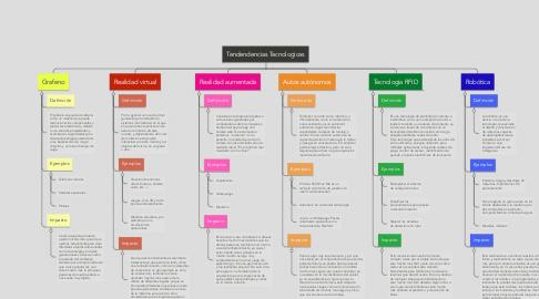 Mind Map: Tendendencias Tecnologicas