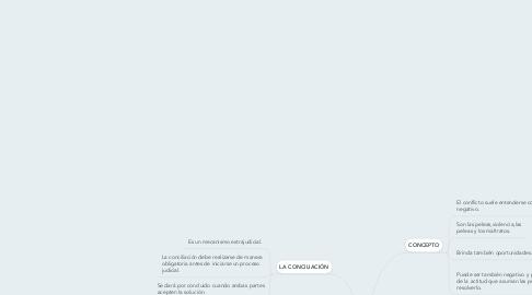 Mind Map: MECANISMOS QUE SE UTILIZAPARA RESOLVER UN CONFLICTO