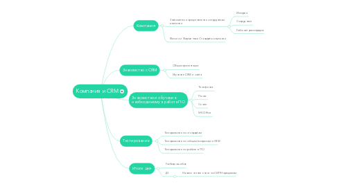 Mind Map: Компания и CRM