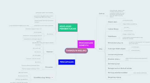 Mind Map: TAMADUN MELAYU