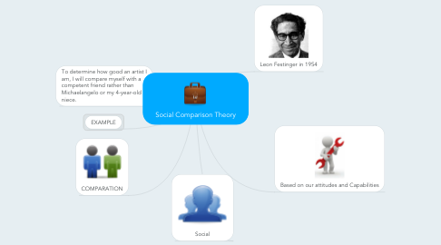 Mind Map: Social Comparison Theory