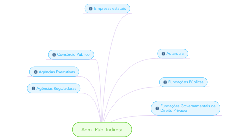 Mind Map: Adm. Púb. Indireta