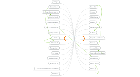 Mind Map: Gatilhos Mentais