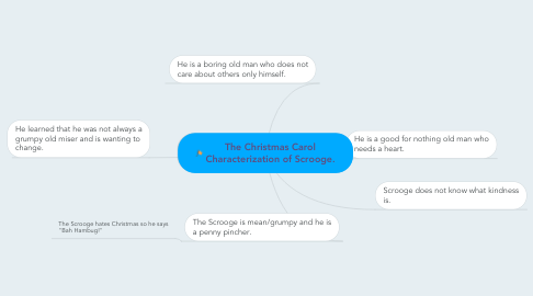 Mind Map: The Christmas Carol Characterization of Scrooge.