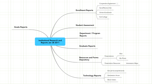 Mind Map: Institutional Research and Reports Jan 28 2011