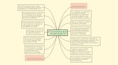 Mind Map: Características de las Escuelas del siglo XXI