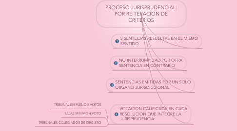 Mind Map: PROCESO JURISPRUDENCIAL: POR REITERACION DE CRITERIOS