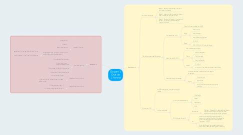 Mind Map: Chapitre 1: Droit de L'homme