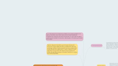 Mind Map: Fuerzas de la naturaleza (gravedad y magnetismo