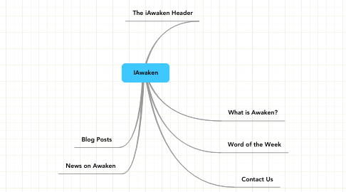 Mind Map: IAwaken