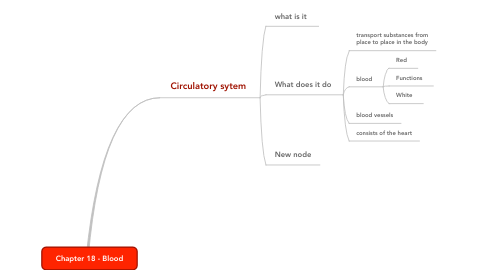 Mind Map: Chapter 18 - Blood