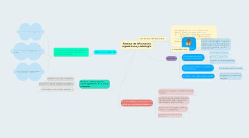 Mind Map: Sistemas de información, organización y estrategia.