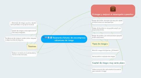 Mind Map: Escenarios futuros de una empresa: coberturas de riesgo